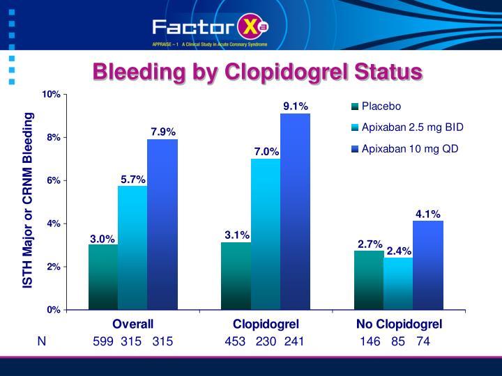 Bleeding by Clopidogrel Status