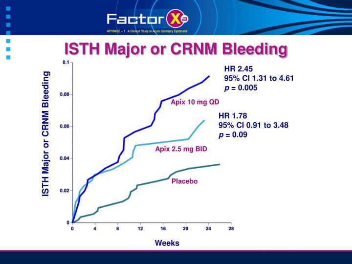 ISTH Major or CRNM Bleeding