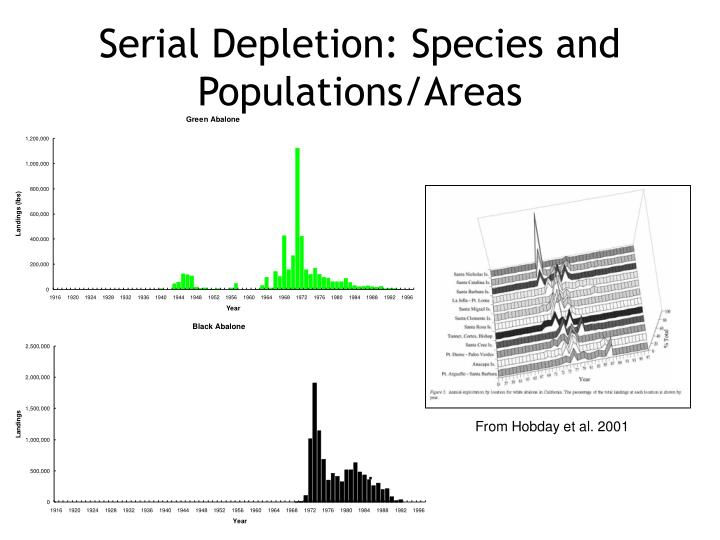 Serial Depletion: Species and Populations/Areas