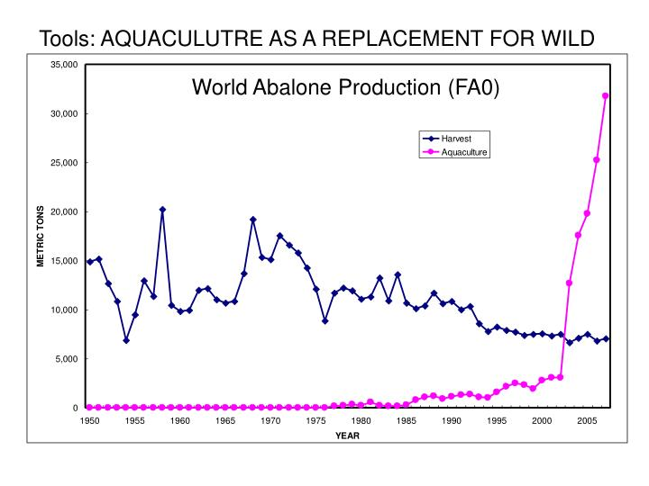 Tools: AQUACULUTRE AS A REPLACEMENT FOR WILD