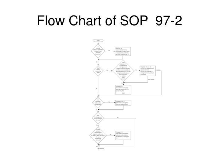 Flow Chart of SOP  97-2