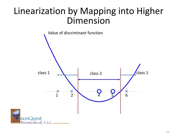 Linearization by Mapping into Higher Dimension