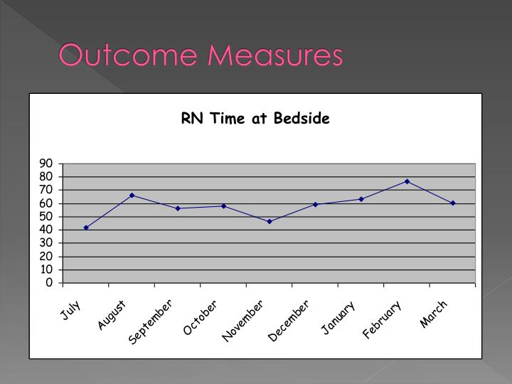 Outcome Measures