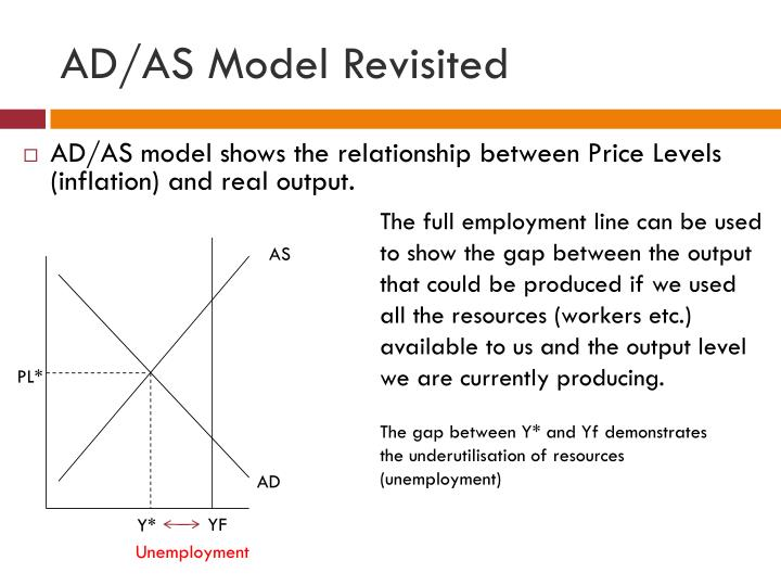 AD/AS Model Revisited