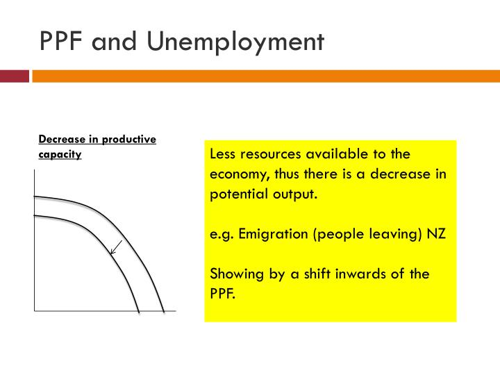 PPF and Unemployment