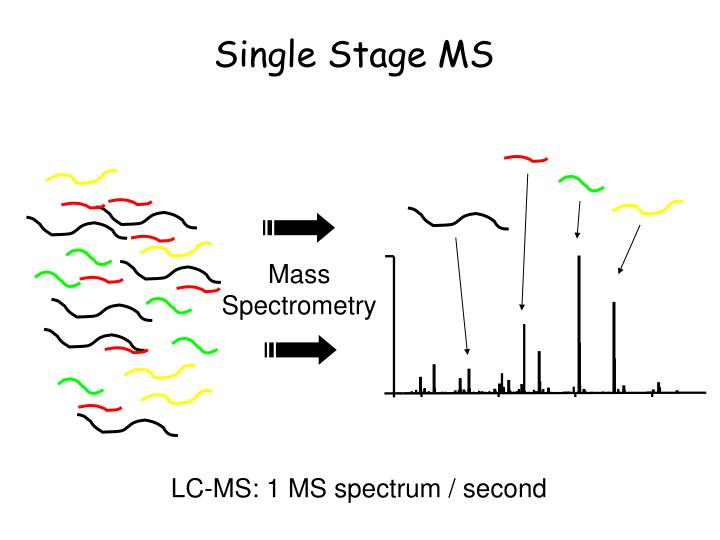 Single stage ms