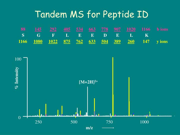 Tandem MS for Peptide ID