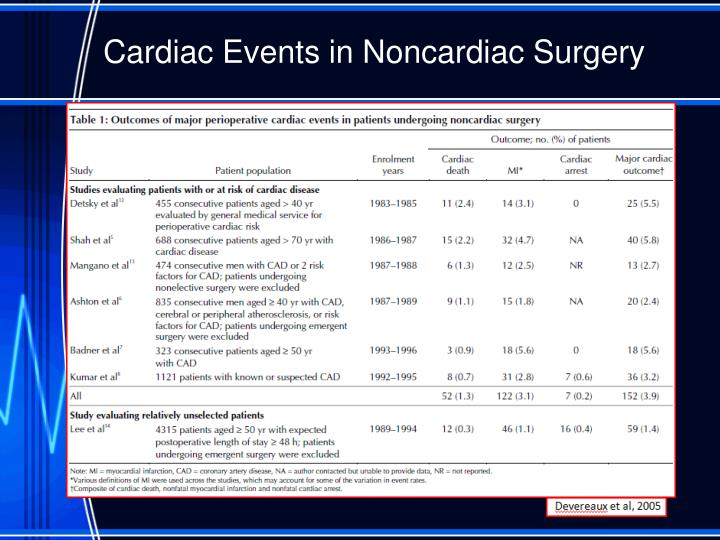 Cardiac Events in Noncardiac Surgery