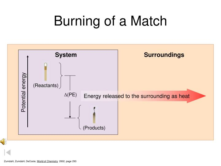 Burning of a match