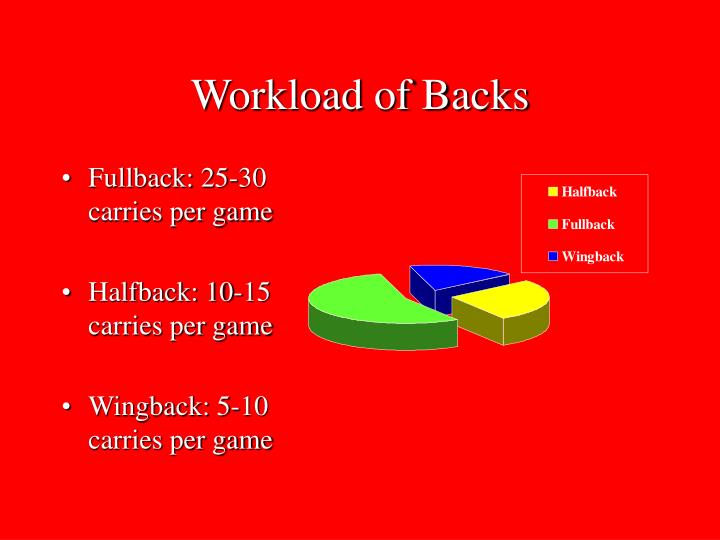 Workload of Backs