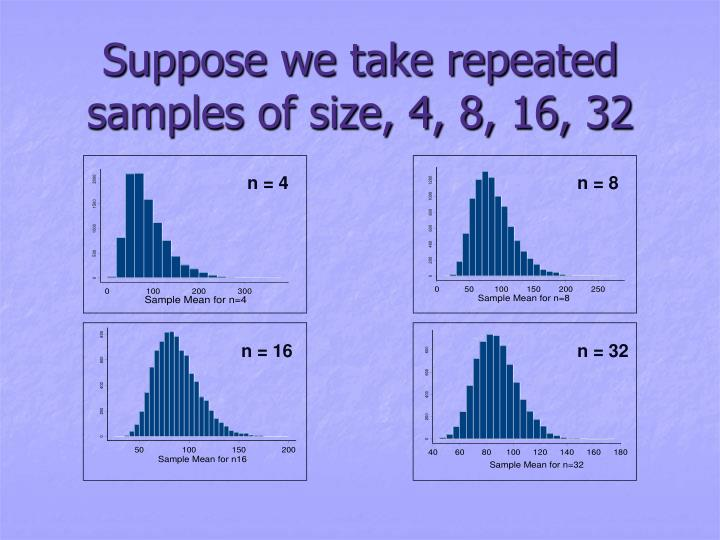 Suppose we take repeated samples of size, 4, 8, 16, 32