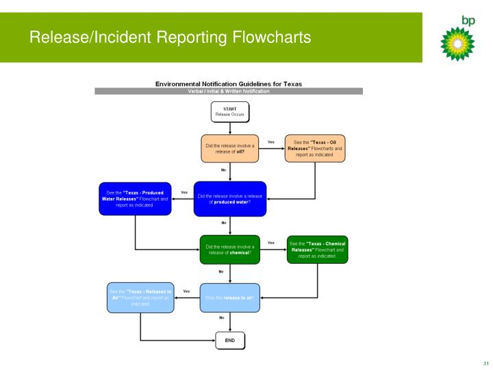 Release/Incident Reporting Flowcharts