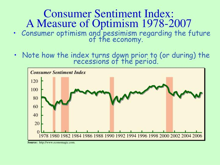 Consumer Sentiment Index: