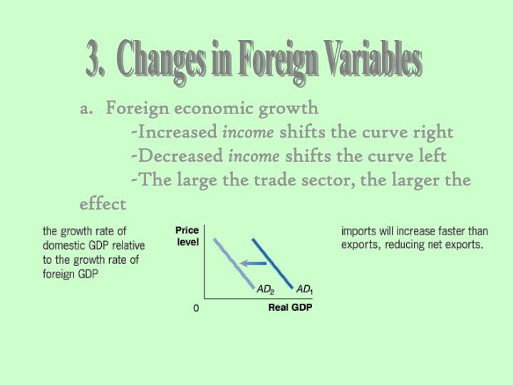 3.  Changes in Foreign Variables