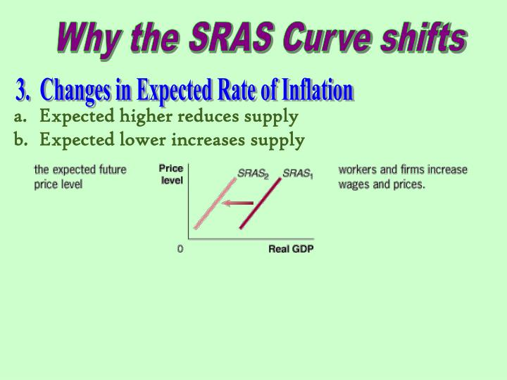 Why the SRAS Curve shifts