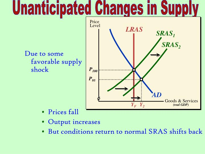Unanticipated Changes in Supply