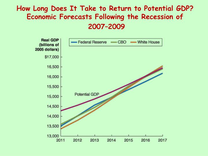How Long Does It Take to Return to Potential GDP? Economic Forecasts Following the Recession