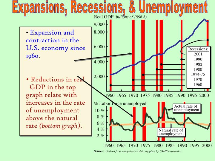 Expansions, Recessions, & Unemployment