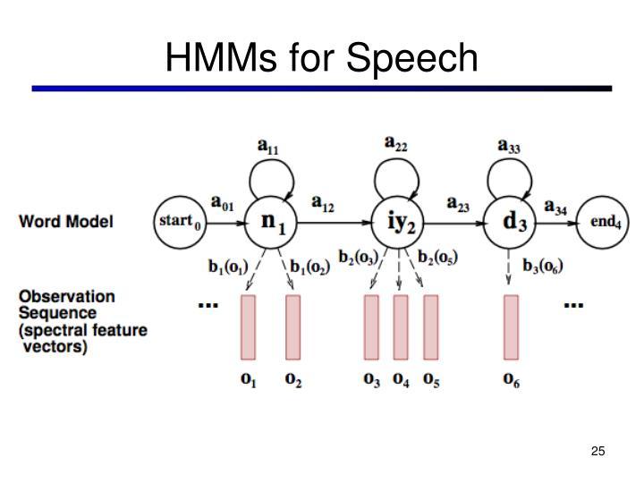 HMMs for Speech