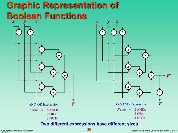 Graphic Representation of