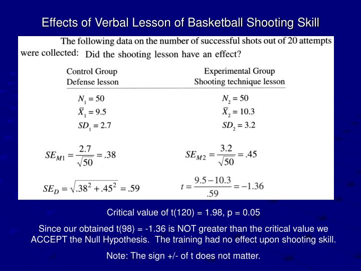 Effects of Verbal Lesson of Basketball Shooting Skill