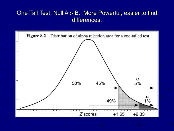 One Tail Test: Null A > B.  More Powerful, easier to find differences.