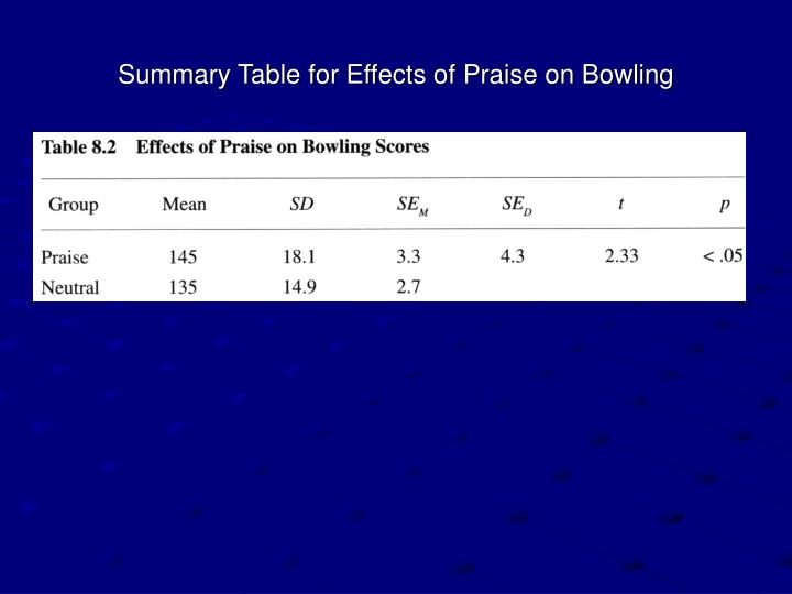 Summary Table for Effects of Praise on Bowling