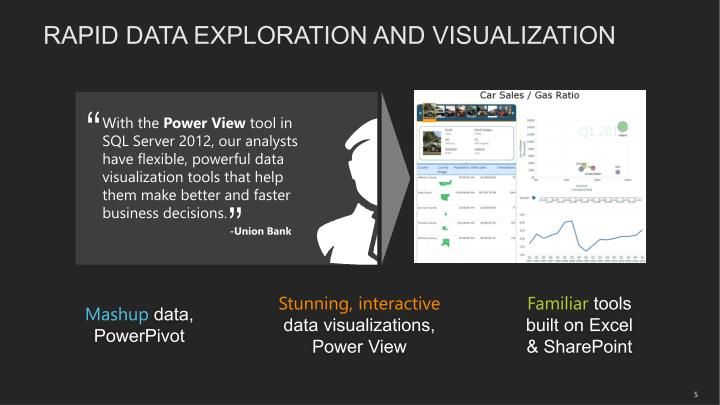 RAPID DATA EXPLORATION AND VISUALIZATION