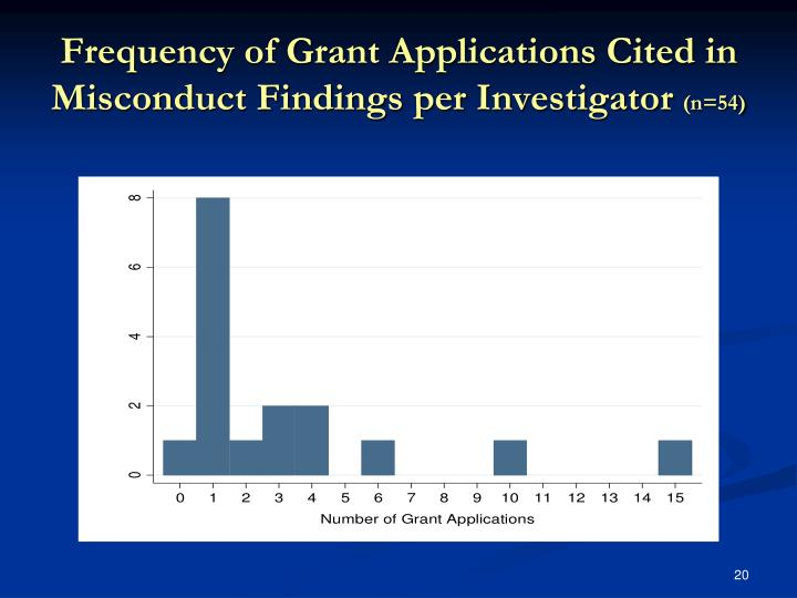 Frequency of Grant Applications Cited in Misconduct Findings per Investigator