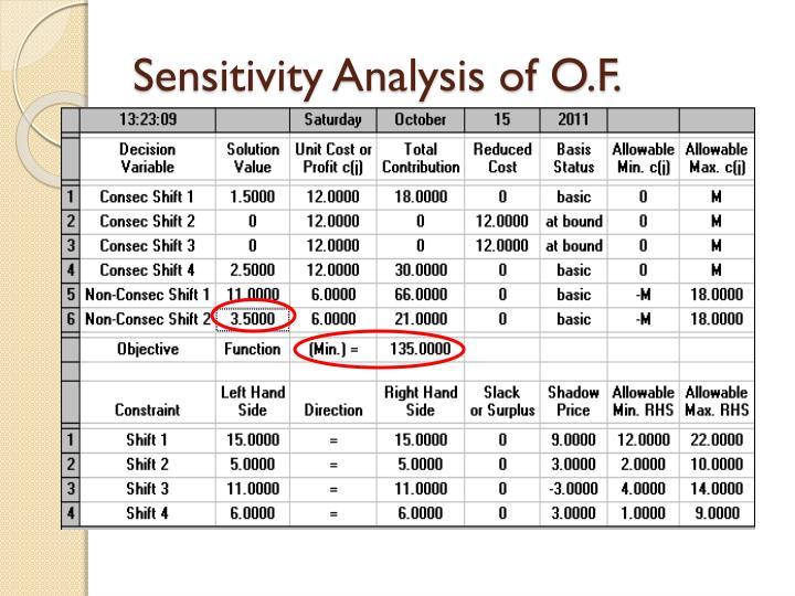 Sensitivity Analysis of O.F.