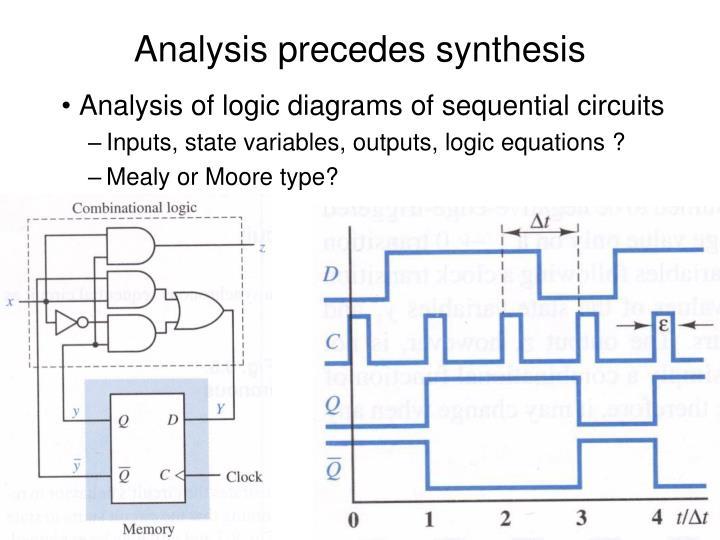 Analysis precedes synthesis
