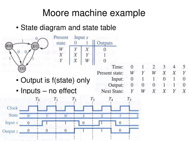 Moore machine example