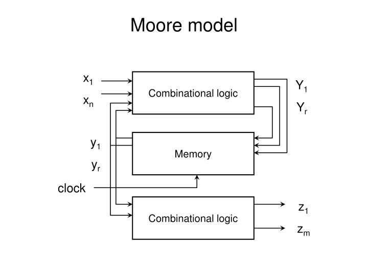 Moore model