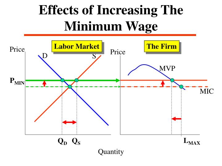 Effects of Increasing The Minimum Wage