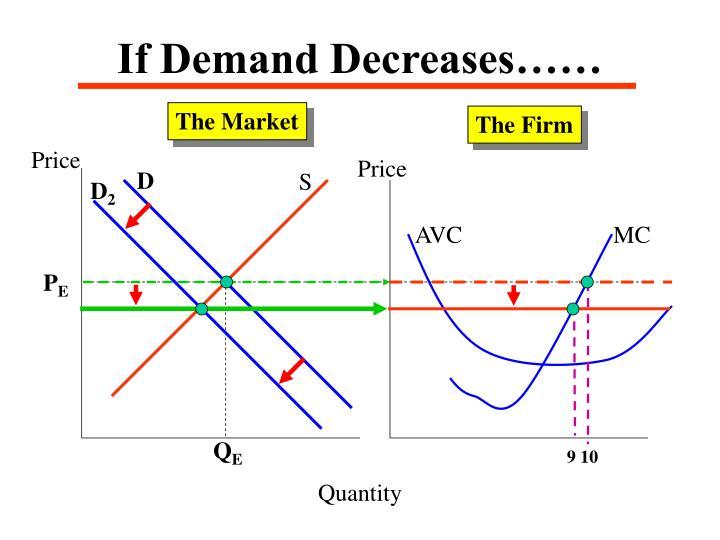 If Demand Decreases……
