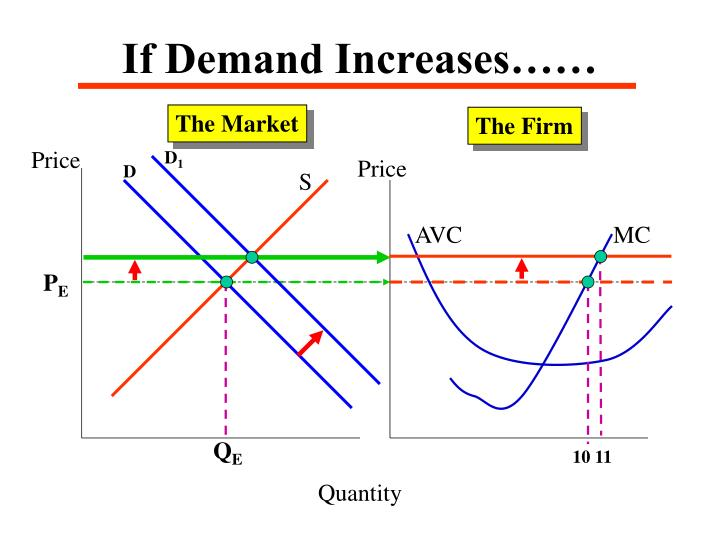 If Demand Increases……