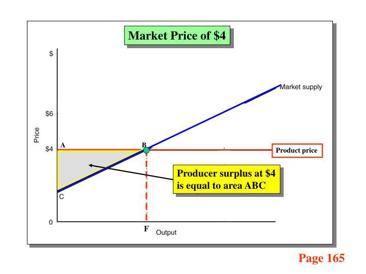 Market Price of $4