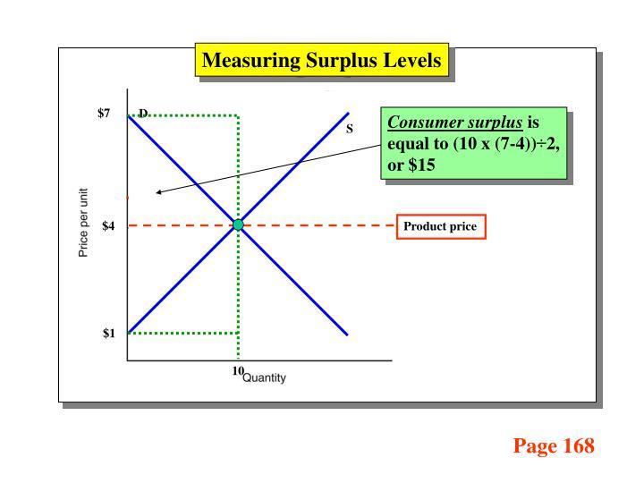 Measuring Surplus Levels