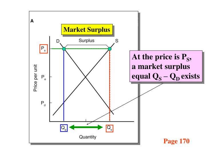 Market Surplus