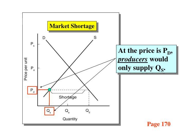 Market Shortage