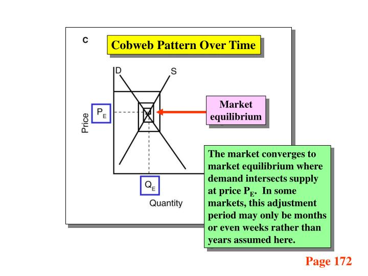 Cobweb Pattern Over Time