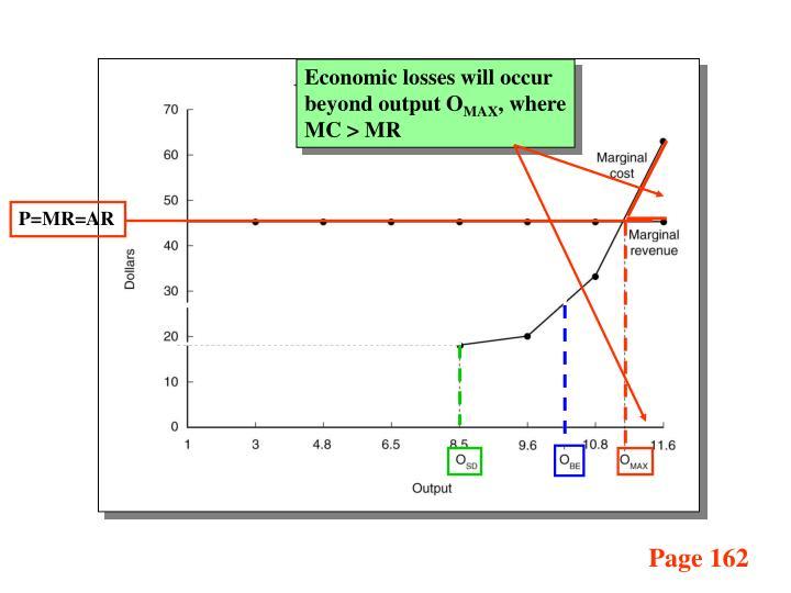 Economic losses will occur