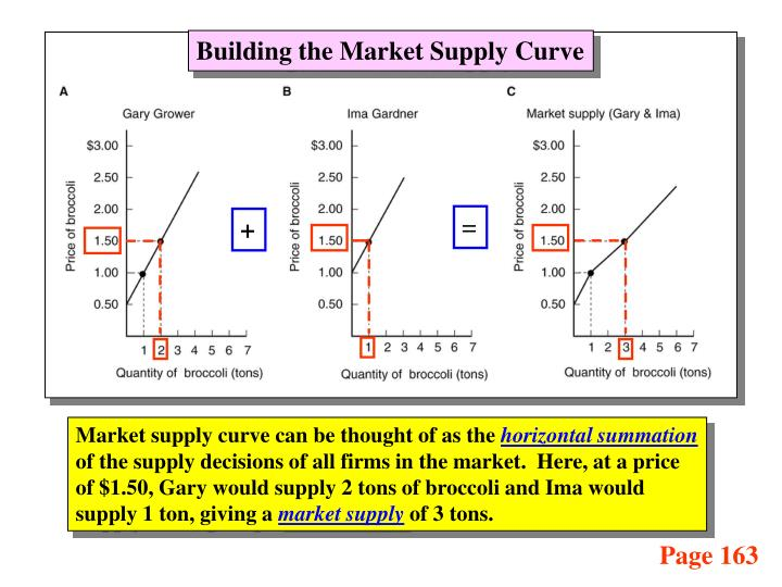 Building the Market Supply Curve