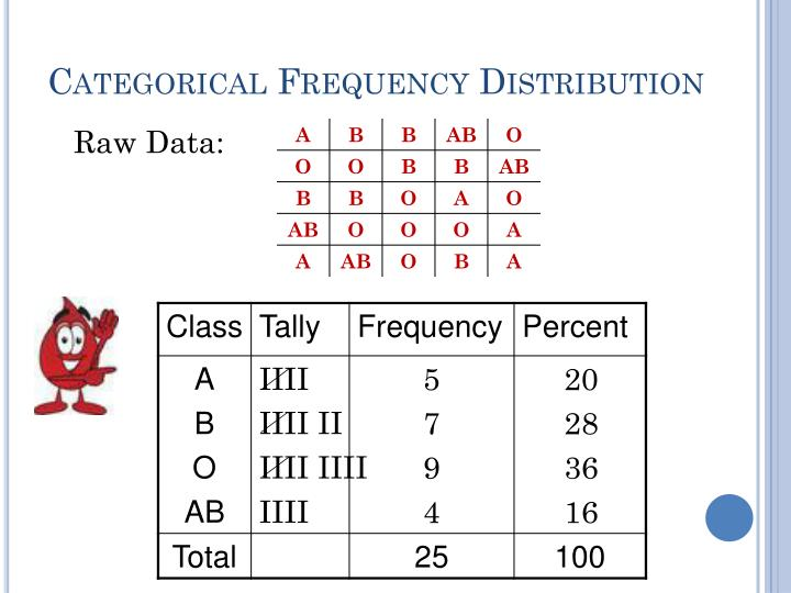Categorical Frequency Distribution