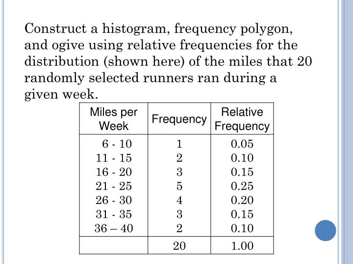 Construct a histogram, frequency polygon, and ogive using relative frequencies for the