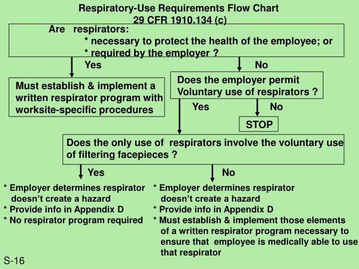 Respiratory-Use Requirements Flow Chart