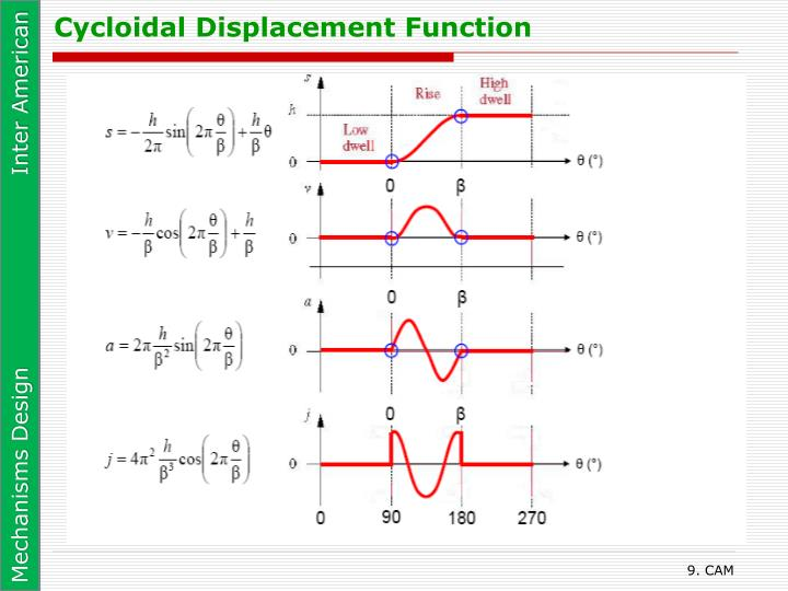 Cycloidal Displacement Function