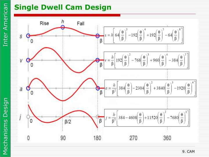 Single Dwell Cam Design