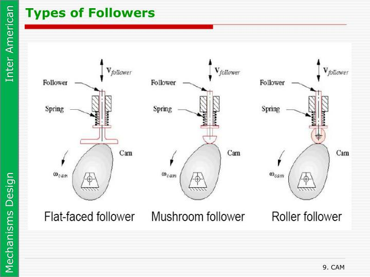 Types of Followers