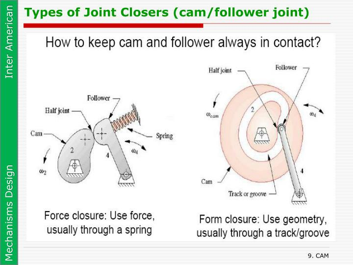 Types of Joint Closers (cam/follower joint)